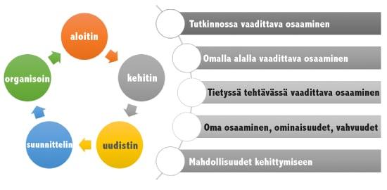 kaaviokuva aktiivisista osaamisen kuvaavista sanoista