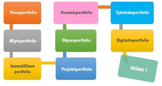 kaaviokuva osoittaa portfolion koostuvan eri osista