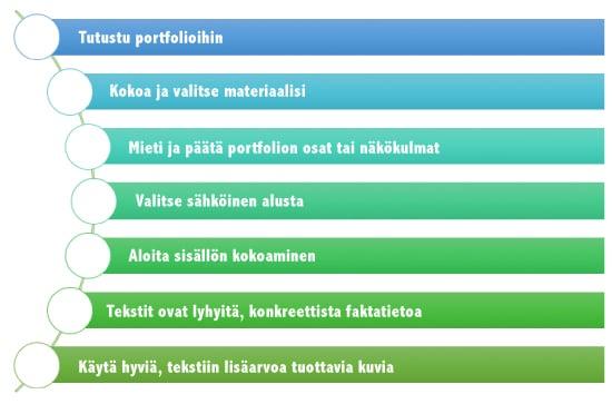 Portfolion rakentamisen etappeja
