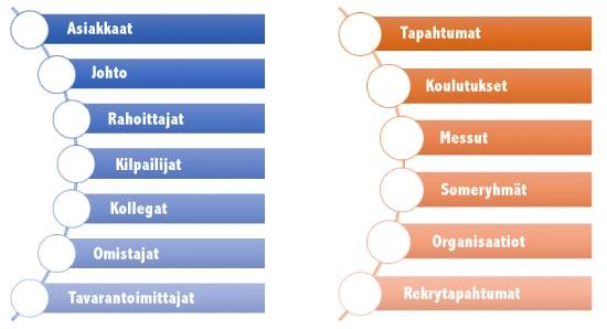 kaaviokuva sidosryhmista ja verkostoitumisen foorumeita