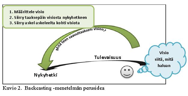 backcasting -menetelman perusidea