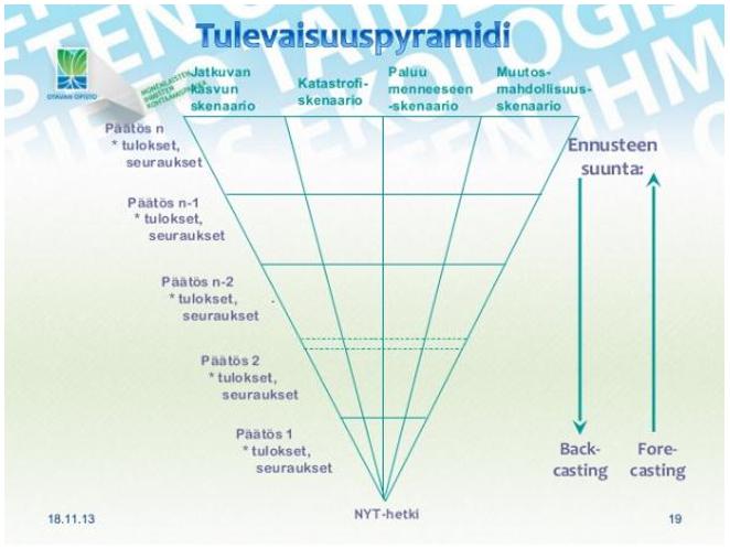 tulevaisuuspyramidi