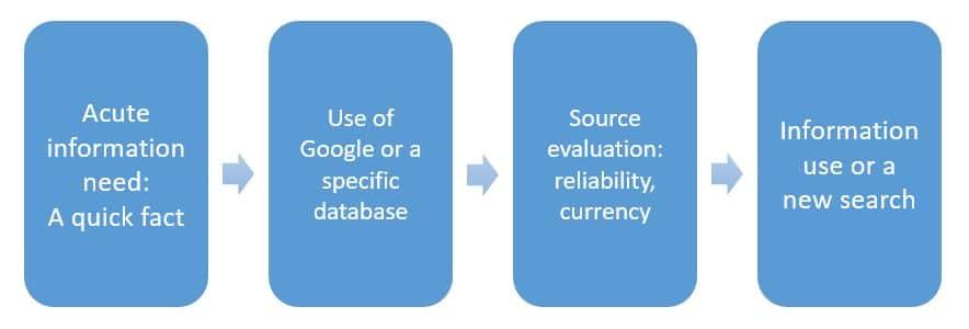 Acute information process