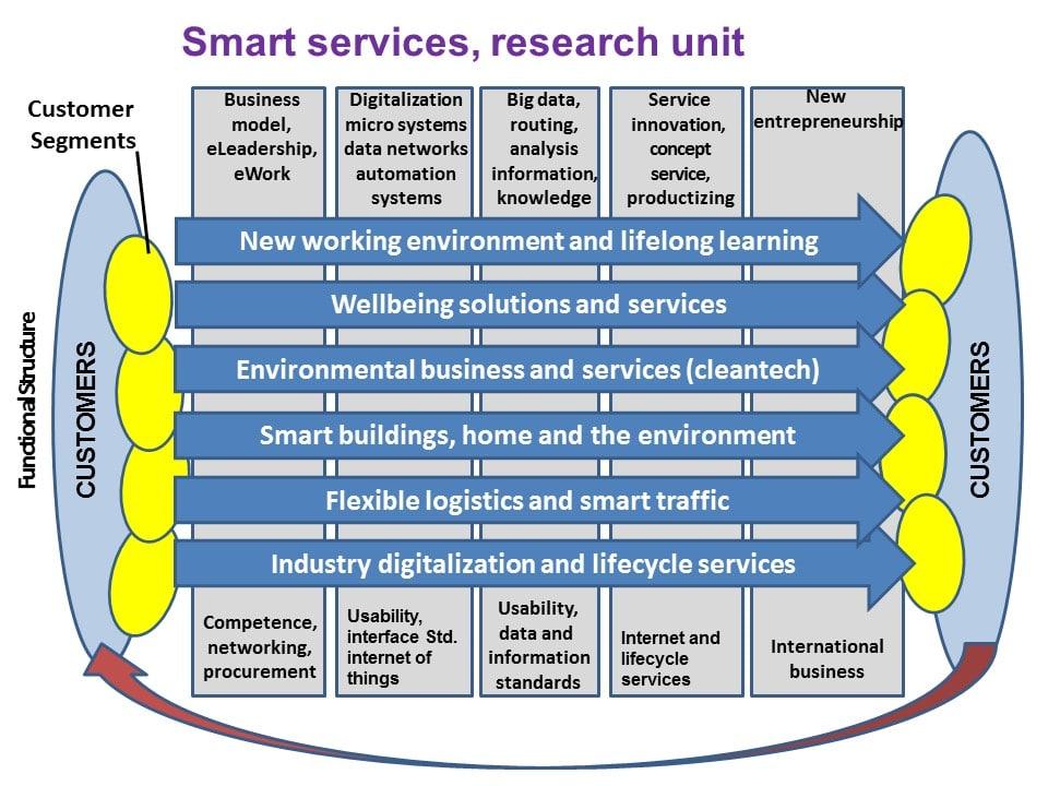 Smart Services, Research Unit
