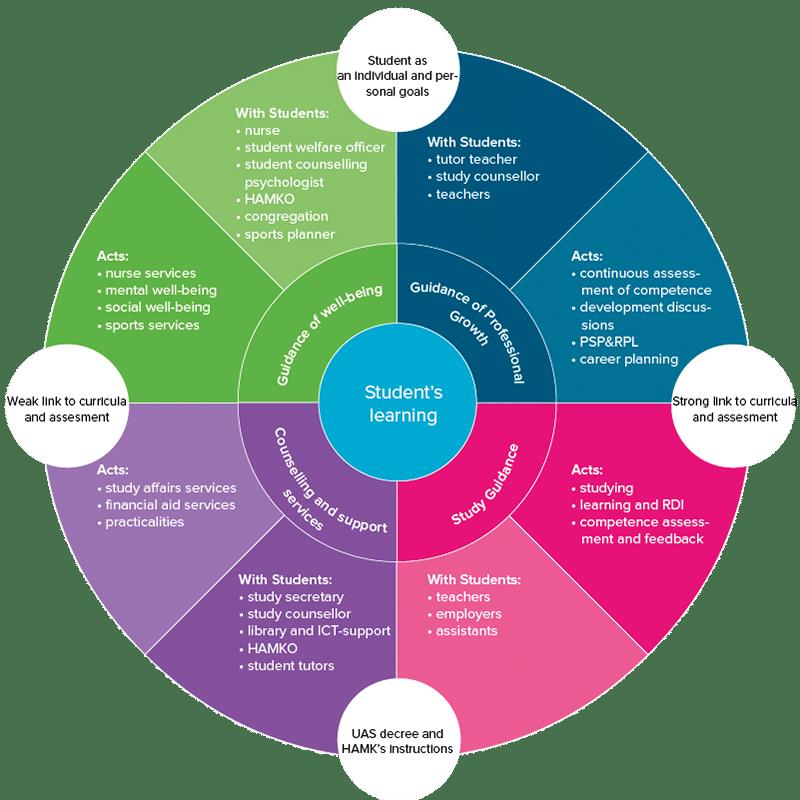 guidance model