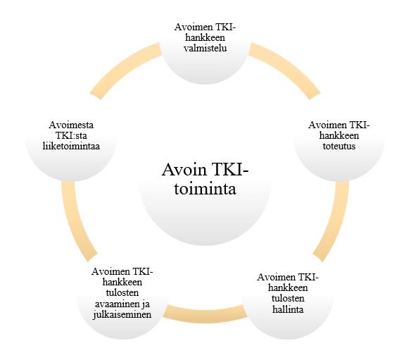 Avoin TKI-toiminta