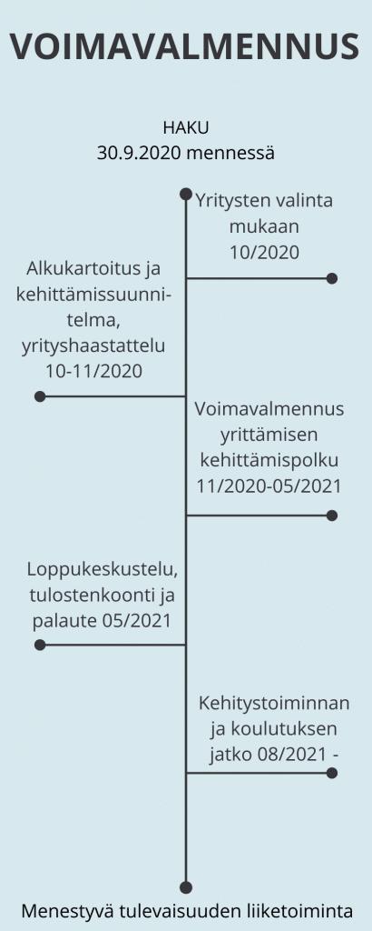 Muutoksen Kesyttäjä hankkeen voimavalmennuksen aikataulu.
