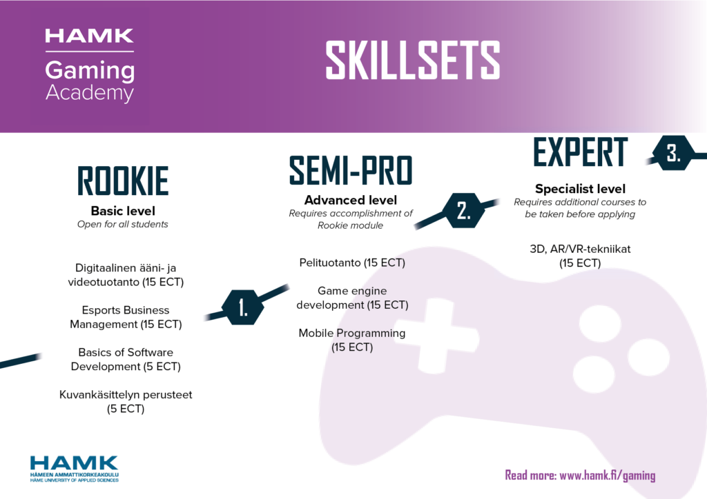 HAMK Gaming Academy Studies